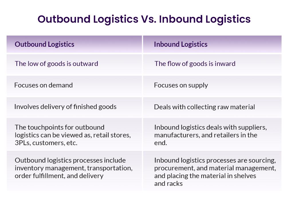 outbound vs. inbound logistics